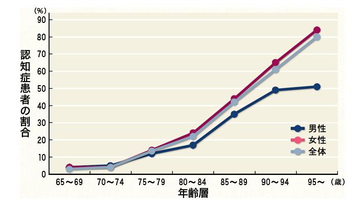 認知症患者の割合:図